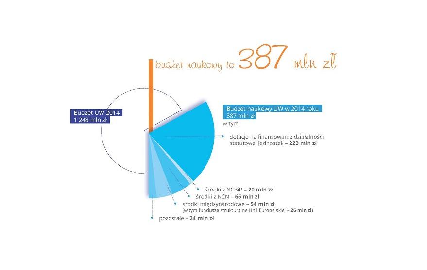 budzet naukowy UW wykres kolowy