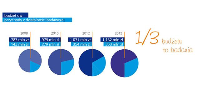 wykres - 0,3 budżetu to badania - 2013