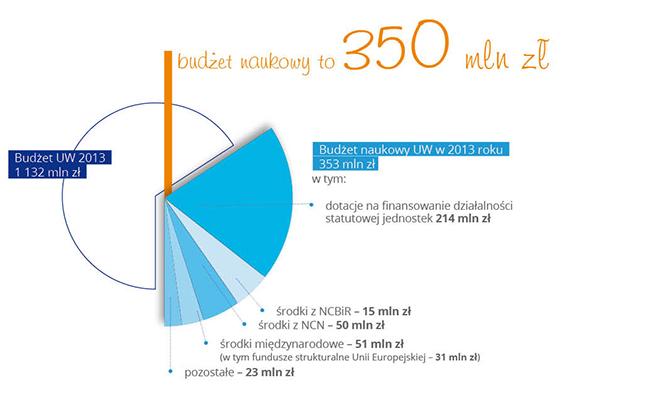 wykres - budzet naukowy UW to 350 mln - 2013