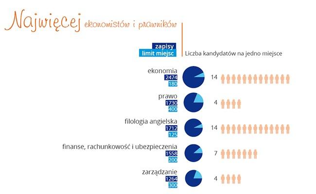 Popularność kierunków 2013 - zapisy