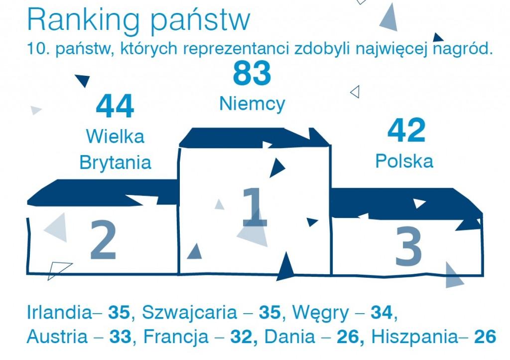 EUCYS - ranking państw