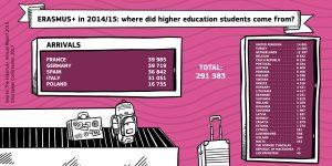 Erasmus+_infographics_HE incoming