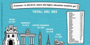 Erasmus+_infographics_HE outgoing