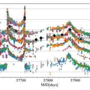 Tzw. krzywa zmian blasku z pomiarami jasności gwiazdy z misji Gaia (czarne) oraz zaznaczonym momentem alertu (alarmu) o anomalii. Od tego momentu obserwacje były prowadzone przez około 50 teleskopów (zaznaczone różnymi kolorami). Gdyby nie układ podwójny, gwiazda nie zmieniałaby zupełnie swojej jasności. Nagłe skoki jasności oznaczają, że mamy do czynienia z układem podwójnym zakrzywiającym czasoprzestrzeń przed gwiazdą. Autor: Krzysztof Rybicki (OA UW).