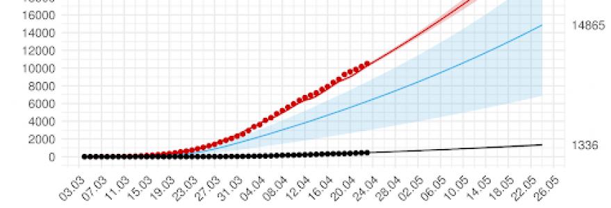 Średnioterminowa prognoza łącznej liczby rozpoznań zdiagnozowanych (czerwona linia) i niezdiagnozowanych (niebieska) w wersji bayesowskiej modelu SEIR. W dniach 24 kwietnia - 25 maja przyjęto kwadratowy wzrost liczby testów aż do wyczerpania możliwości ustalonych na 18 000, osiągniętego 6 maja. Na dzień 25 maja przewidywanych jest 24 004 wykrytych przypadków z 95% przedziałem ufności (22 643-25 386). Źródło: covid19.mimuw.edu.pl.