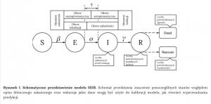 Schematyczne przedstawienie modelu SEIR. Źródło: covid19.mimuw.edu.pl.