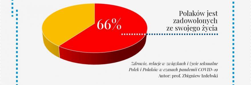 Badanie prof. Izdebskiego 2020, wykres: 66% Polaków jest zadowolonych z życia