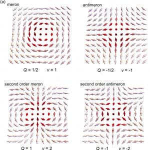 Pola wektorowe meronów i anty-meronów pierwszego i drugiego rzędu. Źródło: Wydział Fizyki UW, M. Król.