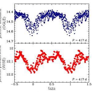 Krzywe zmian blasku przykładowej gwiazdy LSP z Wielkiego Obłoku Magellana. Górny panel pokazuje dane optyczne (w paśmie I) z projektu OGLE, dolny panel dane podczerwone (w paśmie 4.6 μm) z teleskopu WISE. Widoczne w obu krzywych blasku główne minimum (w fazach 0 i 1), spowodowane jest za - ćmiewaniem gwiazdy przez krążącą wokół niej chmurę pyłu. Widoczne tylko w podczerwieni wtórne minimum (w fazie 0,5), spowodowane jest zakryciami chmury przez czerwonego olbrzyma.
